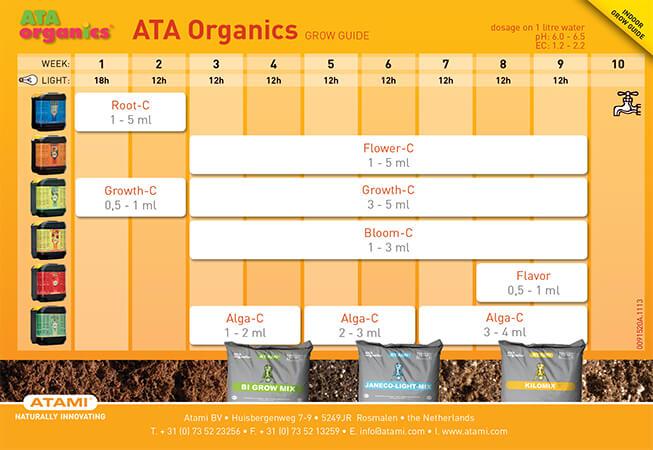 Tabla de fertilizante atami org ind