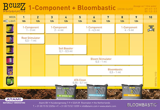 Tabla de fertilizantes de B Cuzz comp-bloom