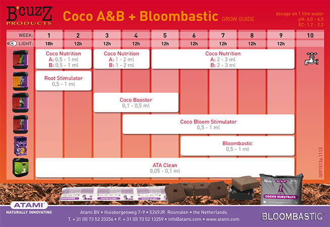 Tabla de fertilizantes de B Cuzz coco bloom