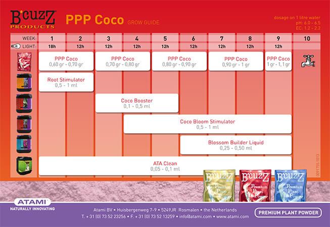 Tabla de fertilizantes de B Cuzz premium coco