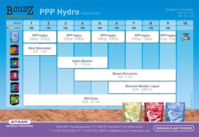 Tabla de fertilizantes de B Cuzz premium hydro