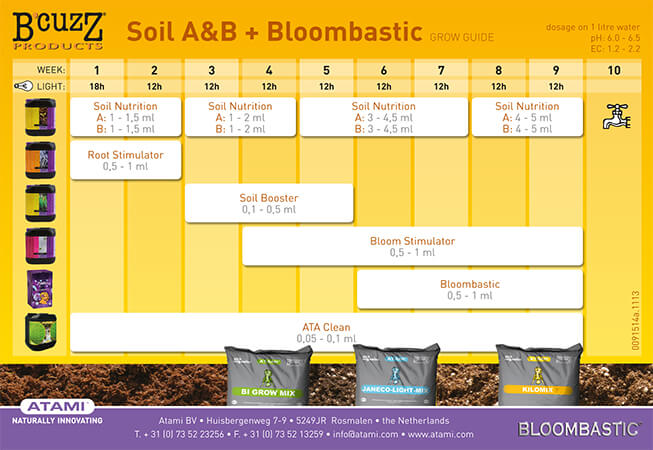 Tabla de fertilizantes de B Cuzz Soil ab Bloom