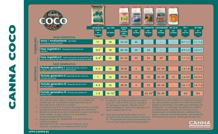 Tabla de fertilizantes Canna coco