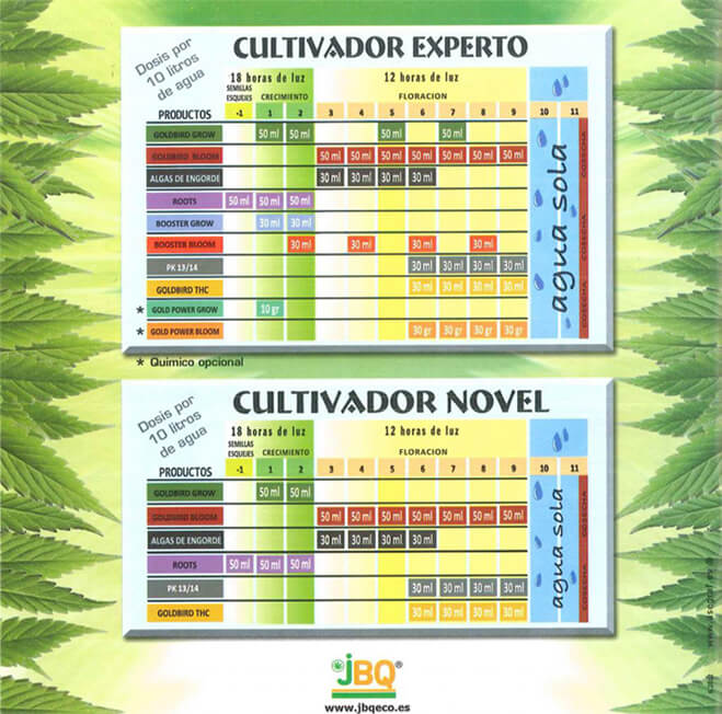 Tabla del uso de fertilizantes JBQ