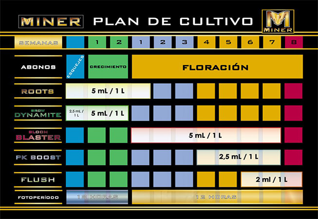 Tabla de fertilizantes Miner cultivo