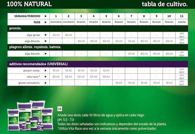 Tabla de fertilizantes Plagron natural